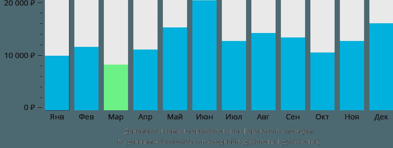 Динамика стоимости авиабилетов из Варанаси по месяцам
