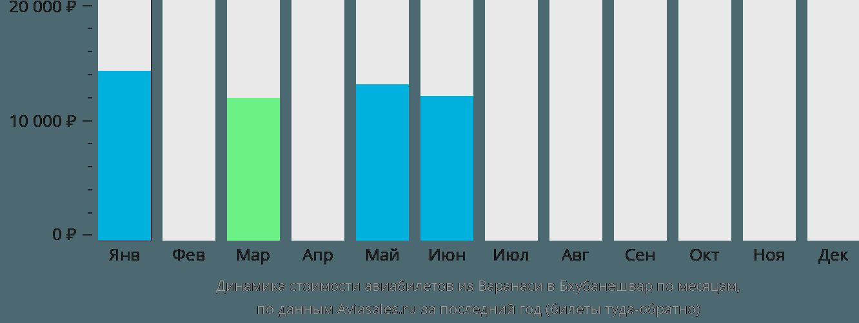 Динамика стоимости авиабилетов из Варанаси в Бхубанешвар по месяцам