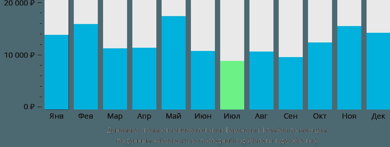 Динамика стоимости авиабилетов из Варанаси в Мумбаи по месяцам