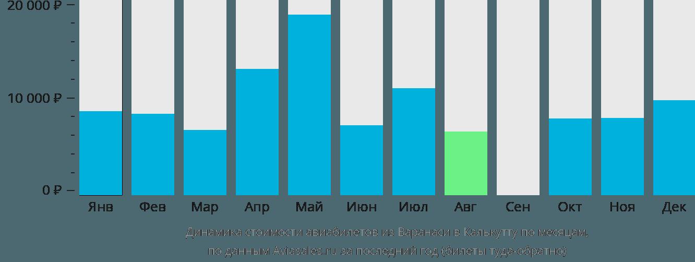Динамика стоимости авиабилетов из Варанаси в Калькутту по месяцам