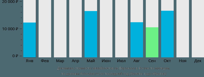 Динамика стоимости авиабилетов из Варанаси в Кочин по месяцам
