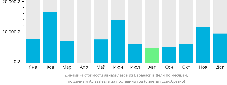 Динамика стоимости авиабилетов из Варанаси в Дели по месяцам