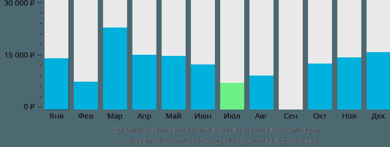 Динамика стоимости авиабилетов из Варанаси в Гоа по месяцам