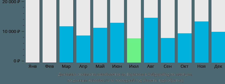 Динамика стоимости авиабилетов из Варанаси в Хайдарабад по месяцам