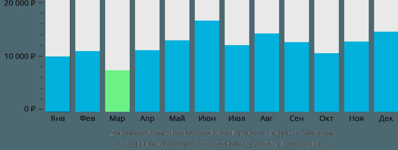 Динамика стоимости авиабилетов из Варанаси в Индию по месяцам