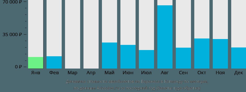 Динамика стоимости авиабилетов из Варанаси в Катманду по месяцам
