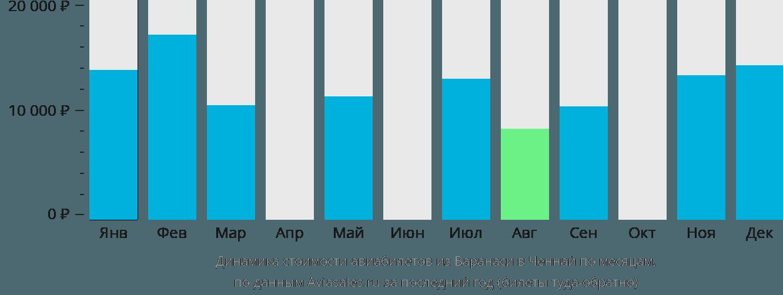 Динамика стоимости авиабилетов из Варанаси в Ченнай по месяцам