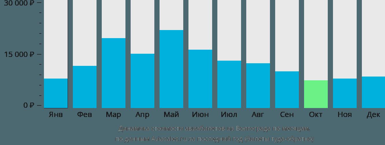 Динамика стоимости авиабилетов из Волгограда по месяцам