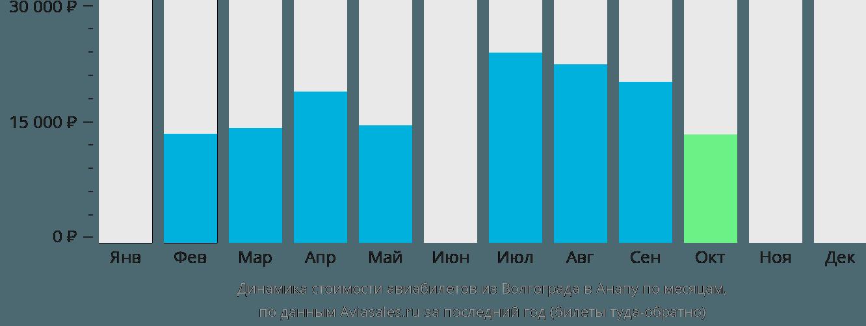 Динамика стоимости авиабилетов из Волгограда в Анапу по месяцам