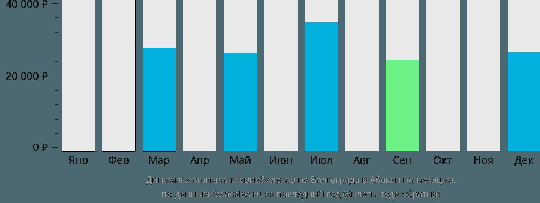 Динамика стоимости авиабилетов из Волгограда в Абакан по месяцам