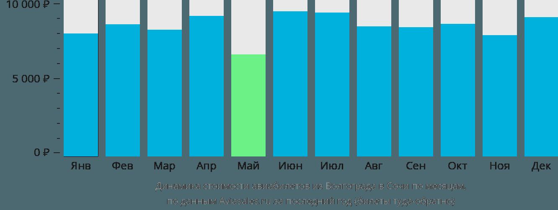Динамика стоимости авиабилетов из Волгограда в Сочи по месяцам