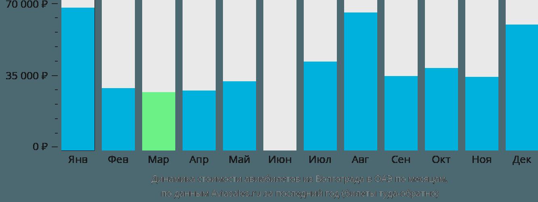 Динамика стоимости авиабилетов из Волгограда в ОАЭ по месяцам