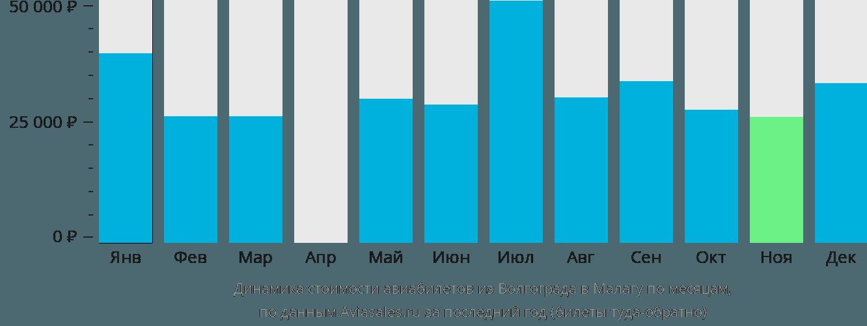 Динамика стоимости авиабилетов из Волгограда в Малагу по месяцам