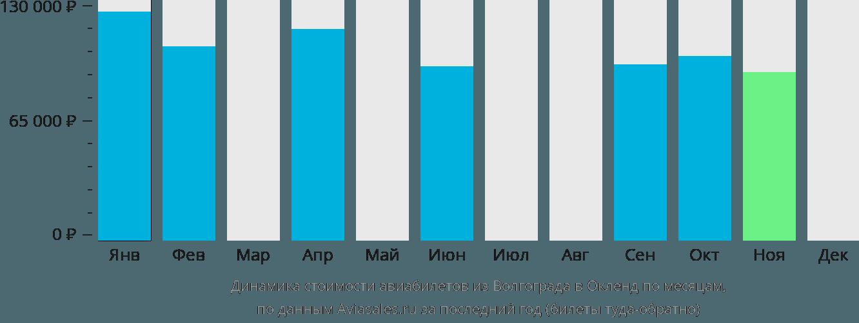 Динамика стоимости авиабилетов из Волгограда в Окленд по месяцам