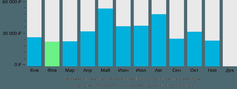 Динамика стоимости авиабилетов из Волгограда в Алматы по месяцам