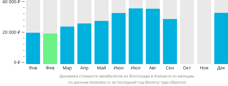 Динамика стоимости авиабилетов из Волгограда в Аликанте по месяцам