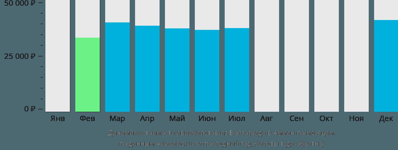 Динамика стоимости авиабилетов из Волгограда в Амман по месяцам
