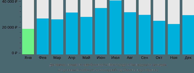 Динамика стоимости авиабилетов из Волгограда в Амстердам по месяцам