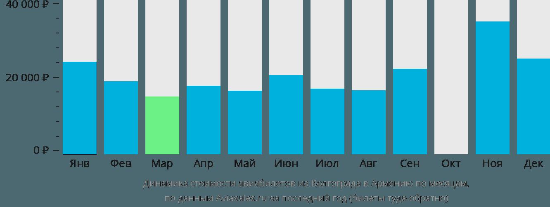 Динамика стоимости авиабилетов из Волгограда в Армению по месяцам