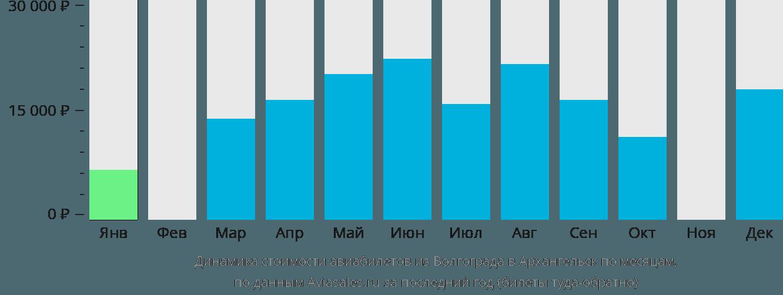 Динамика стоимости авиабилетов из Волгограда в Архангельск по месяцам