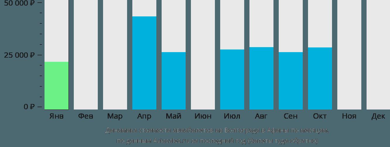 Динамика стоимости авиабилетов из Волгограда в Афины по месяцам