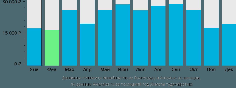 Динамика стоимости авиабилетов из Волгограда в Анталью по месяцам