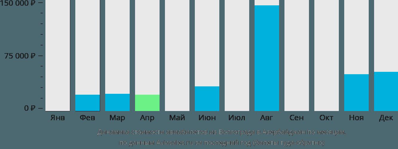 Динамика стоимости авиабилетов из Волгограда в Азербайджан по месяцам