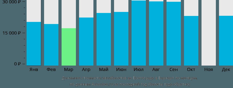 Динамика стоимости авиабилетов из Волгограда в Барнаул по месяцам