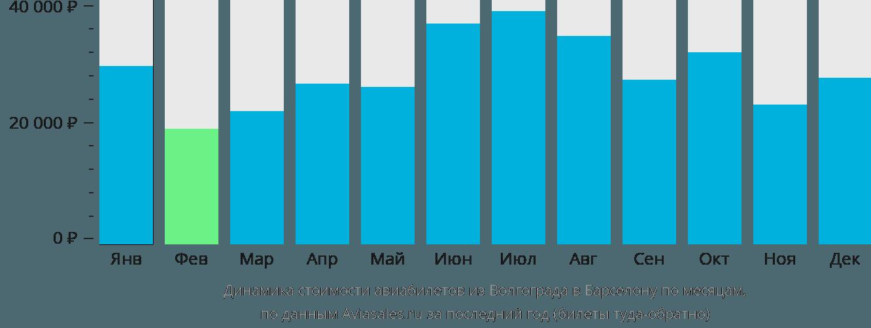 Динамика стоимости авиабилетов из Волгограда в Барселону по месяцам