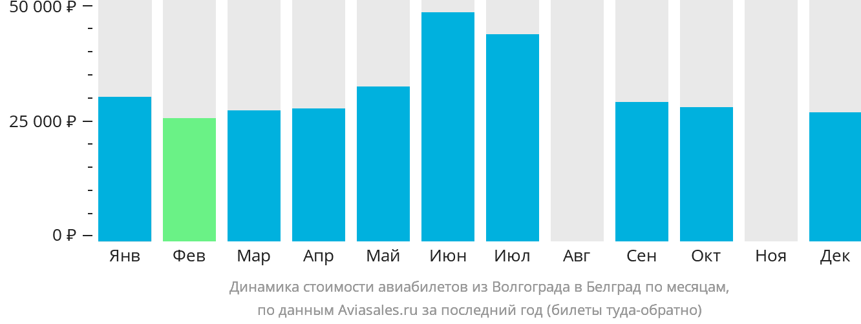Динамика стоимости авиабилетов из Волгограда в Белград по месяцам