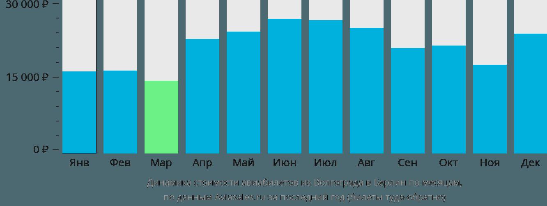 Динамика стоимости авиабилетов из Волгограда в Берлин по месяцам