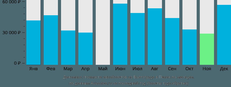 Динамика стоимости авиабилетов из Волгограда в Пекин по месяцам