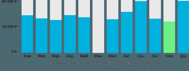 Динамика стоимости авиабилетов из Волгограда в Бангкок по месяцам