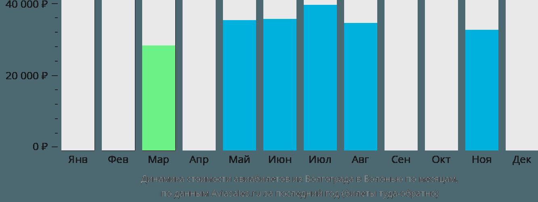 Динамика стоимости авиабилетов из Волгограда в Болонью по месяцам