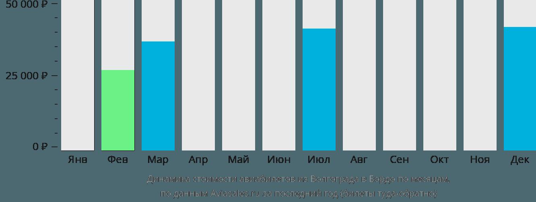Динамика стоимости авиабилетов из Волгограда в Бордо по месяцам