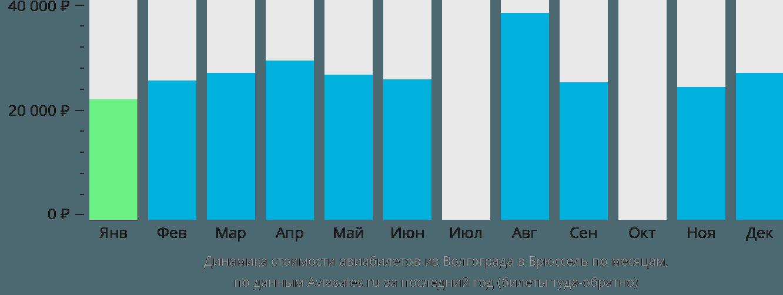 Динамика стоимости авиабилетов из Волгограда в Брюссель по месяцам