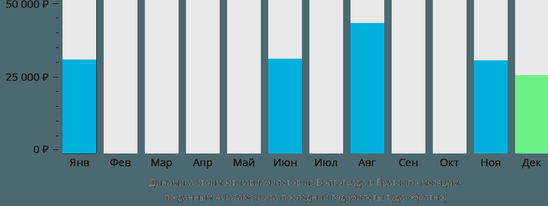 Динамика стоимости авиабилетов из Волгограда в Братск по месяцам