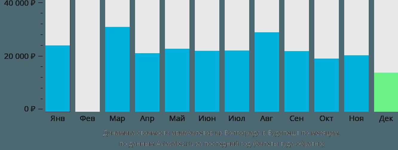 Динамика стоимости авиабилетов из Волгограда в Будапешт по месяцам