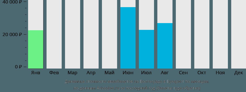 Динамика стоимости авиабилетов из Волгограда в Бухарест по месяцам