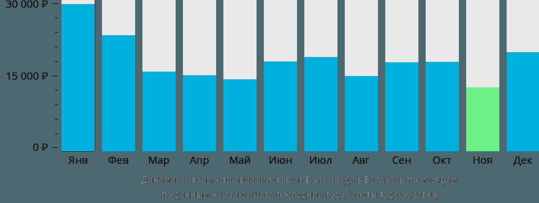 Динамика стоимости авиабилетов из Волгограда в Беларусь по месяцам