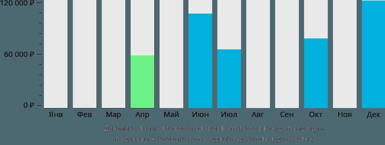Динамика стоимости авиабилетов из Волгограда в Канаду по месяцам