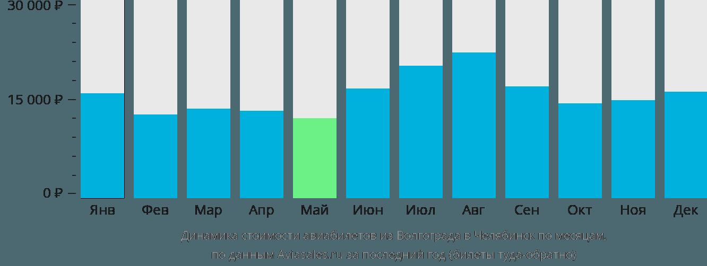 Динамика стоимости авиабилетов из Волгограда в Челябинск по месяцам