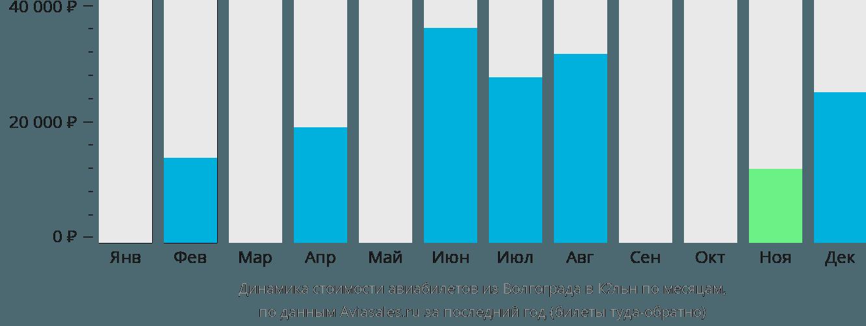 Динамика стоимости авиабилетов из Волгограда в Кёльн по месяцам