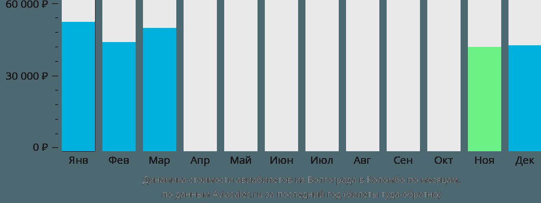 Динамика стоимости авиабилетов из Волгограда в Коломбо по месяцам