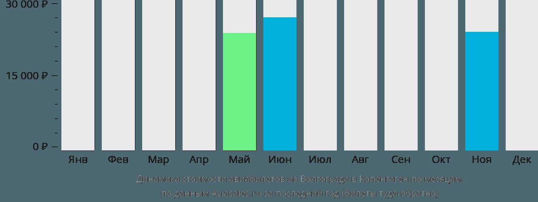 Динамика стоимости авиабилетов из Волгограда в Копенгаген по месяцам
