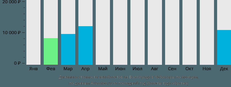Динамика стоимости авиабилетов из Волгограда в Чебоксары по месяцам