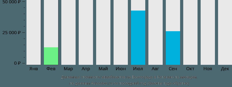 Динамика стоимости авиабилетов из Волгограда в Катанию по месяцам