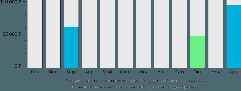 Динамика стоимости авиабилетов из Волгограда в Канкун по месяцам