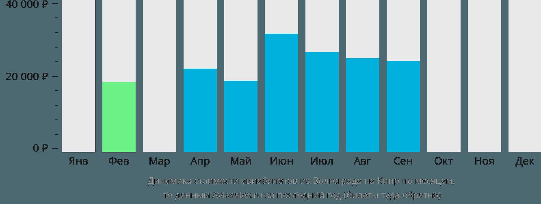 Динамика стоимости авиабилетов из Волгограда на Кипр по месяцам