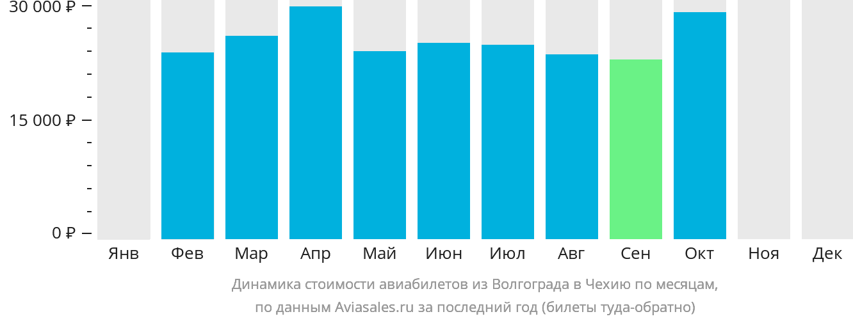 Динамика стоимости авиабилетов из Волгограда в Чехию по месяцам